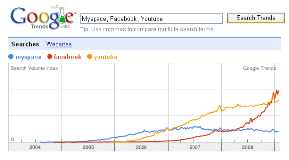 facebook_vs_myspace