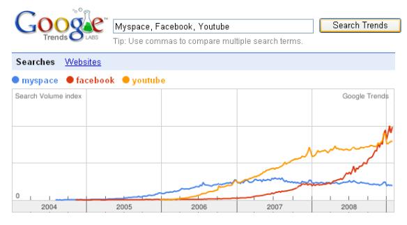 facebook_vs_myspace